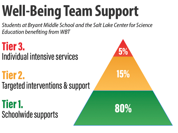 Well-being team graphic